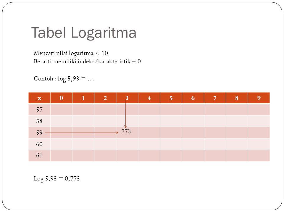 Mencari nilai logaritma > 10 Berarti memiliki indeks/karakteristik = 1 Contoh : log 61,9 = … x0123456789 58 59 60 61 62 792 Log 61,9 = 1,792