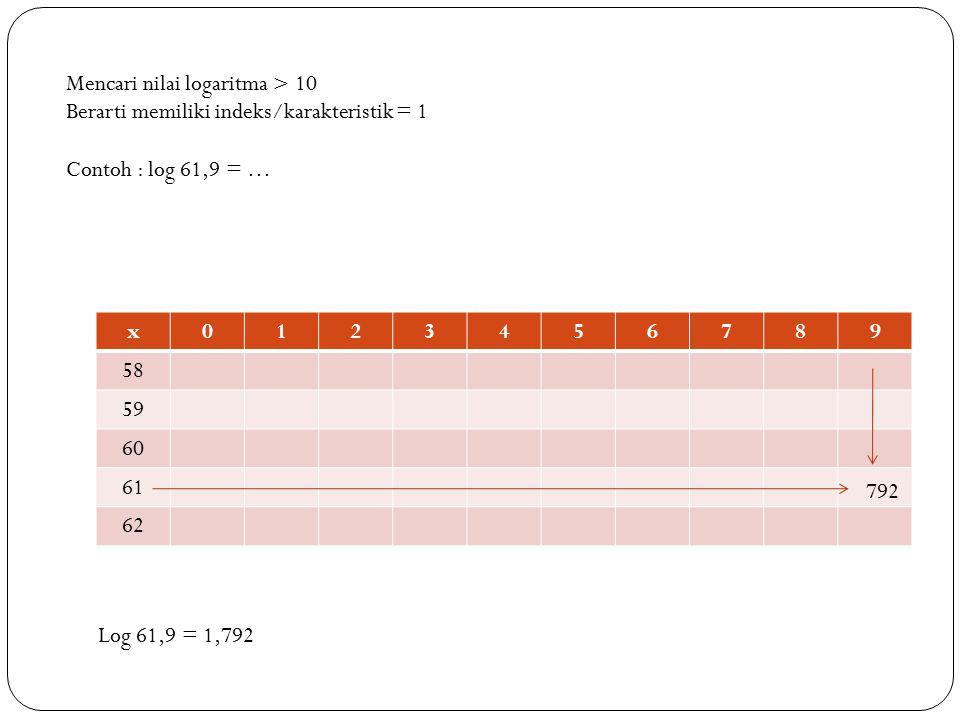 Mencari nilai logaritma < 1 Berarti memiliki indeks/karakteristik = -1 Contoh : log 0,201 = … Log 0,201 = 0,303 – 1 = - 0,697 x0123456789 18 19 20 21 22 303