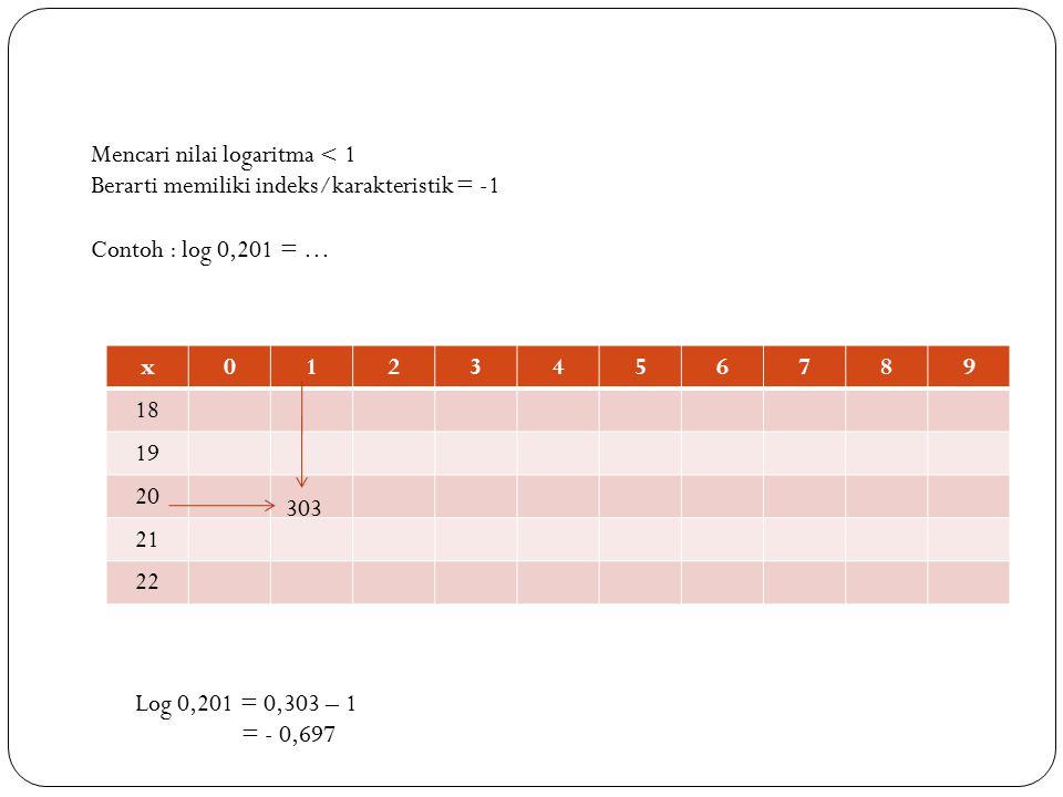 Tabel Anti Logaritma Tentukan nilai x dengan menggunakan tabel anti logaritma dari log x = 1,378 x0123456789 00 37 239 Log x = 1,378 diperoleh x = 23,9