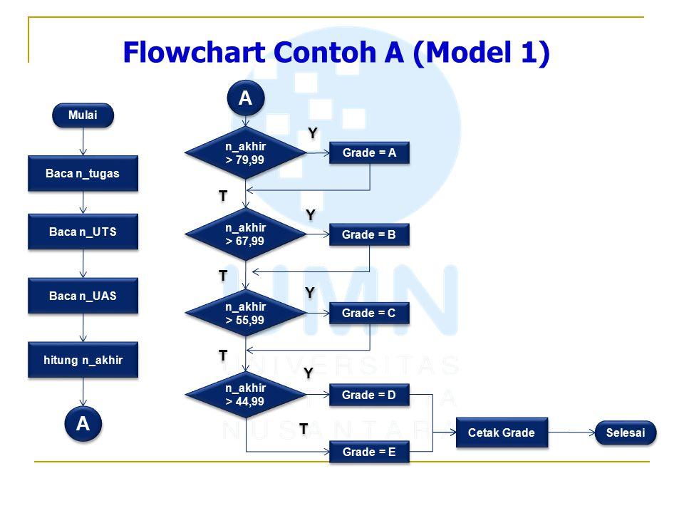 Flowchart Contoh A (Model 1) Mulai Baca n_tugas Baca n_UTS Baca n_UAS hitung n_akhir A A A A n_akhir > 79,99 n_akhir > 67,99 n_akhir > 55,99 n_akhir >
