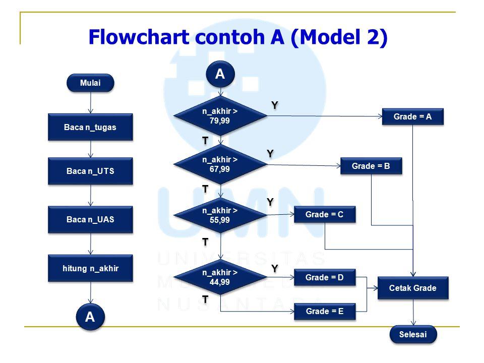 Flowchart contoh A (Model 2) Mulai Baca n_tugas Baca n_UTS Baca n_UAS hitung n_akhir A A A A n_akhir > 79,99 n_akhir > 67,99 n_akhir > 55,99 n_akhir >