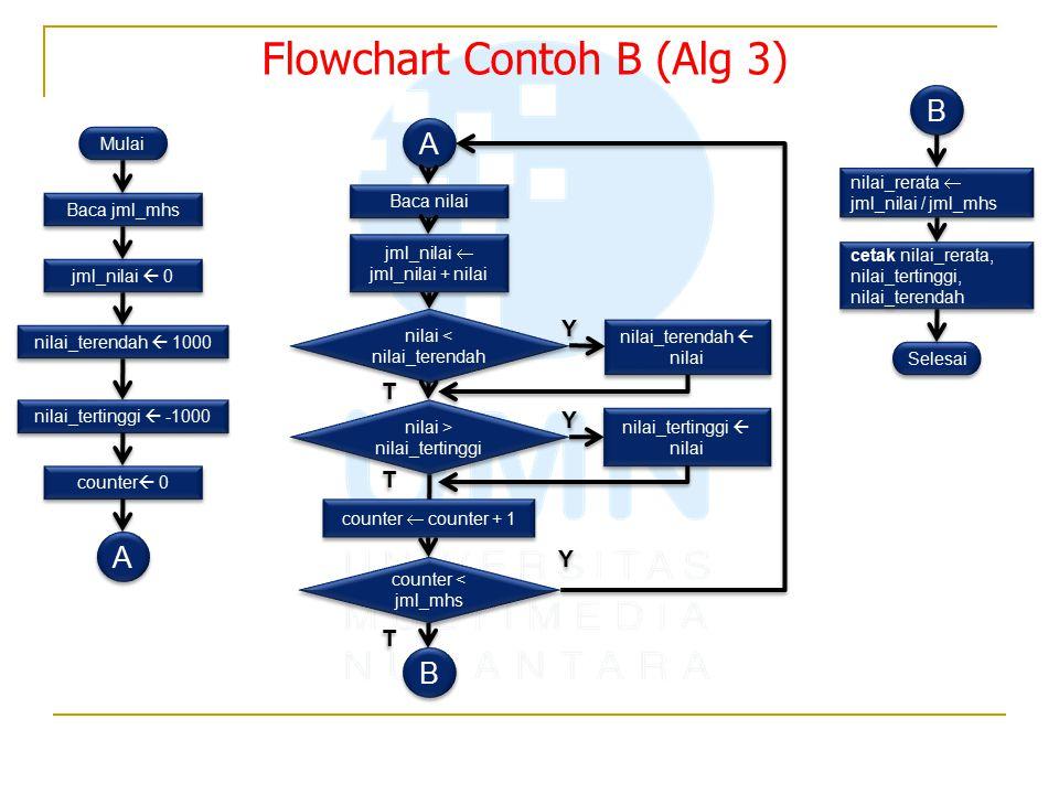 Flowchart Contoh B (Alg 3) Mulai Baca jml_mhs jml_nilai  0 nilai_terendah  1000 counter  0 A A A A nilai < nilai_terendah nilai > nilai_tertinggi counter < jml_mhs nilai_terendah  nilai nilai_tertinggi  nilai Selesai Y Y Y Y Y Y T T T T T T nilai_tertinggi  -1000 Baca nilai jml_nilai  jml_nilai + nilai counter  counter + 1 B B B B nilai_rerata  jml_nilai / jml_mhs cetak nilai_rerata, nilai_tertinggi, nilai_terendah