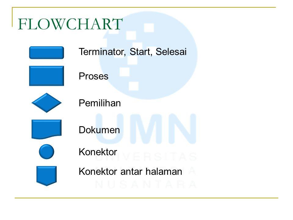 FLOWCHART Terminator, Start, Selesai Proses Pemilihan Dokumen Konektor Konektor antar halaman
