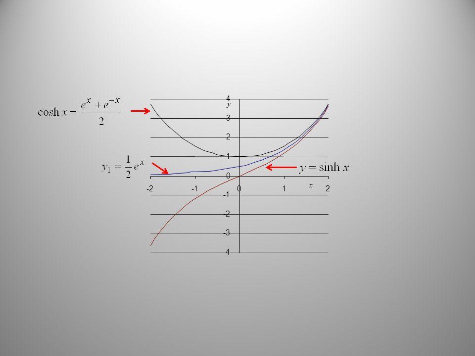 y x -4 -3 -2 0 1 2 3 4 -2012