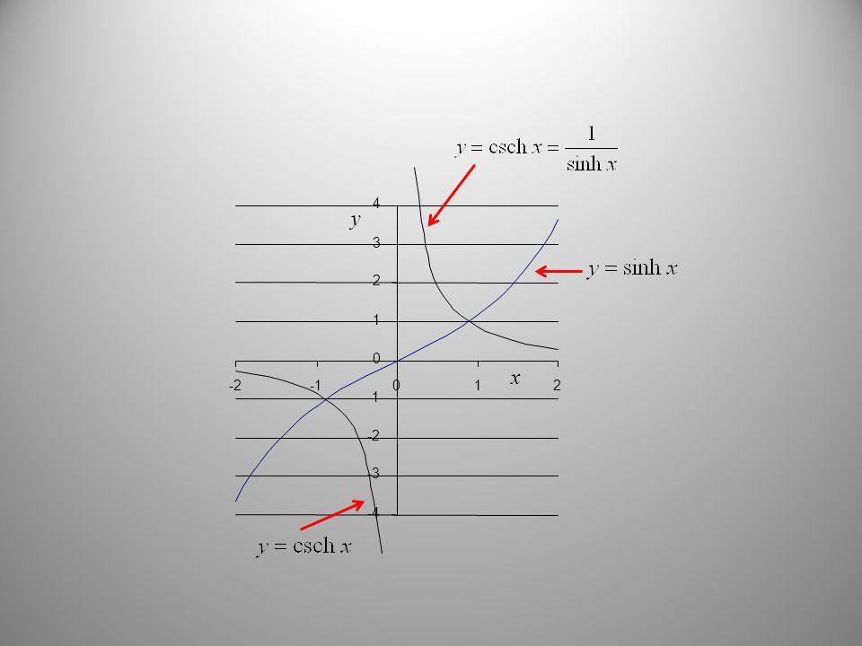 x y -4 -3 -2 0 1 2 3 4 -2012