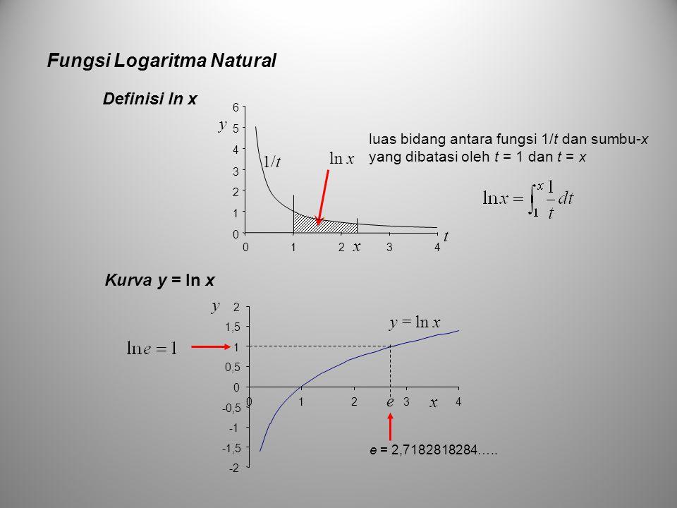 Kurva y = ln x Fungsi Logaritma Natural Definisi ln x x ln x t 0 1 2 3 4 5 6 01234 y 1/t luas bidang antara fungsi 1/t dan sumbu-x yang dibatasi oleh