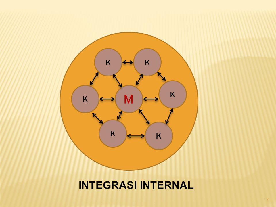 7 M K K K K K K INTEGRASI INTERNAL