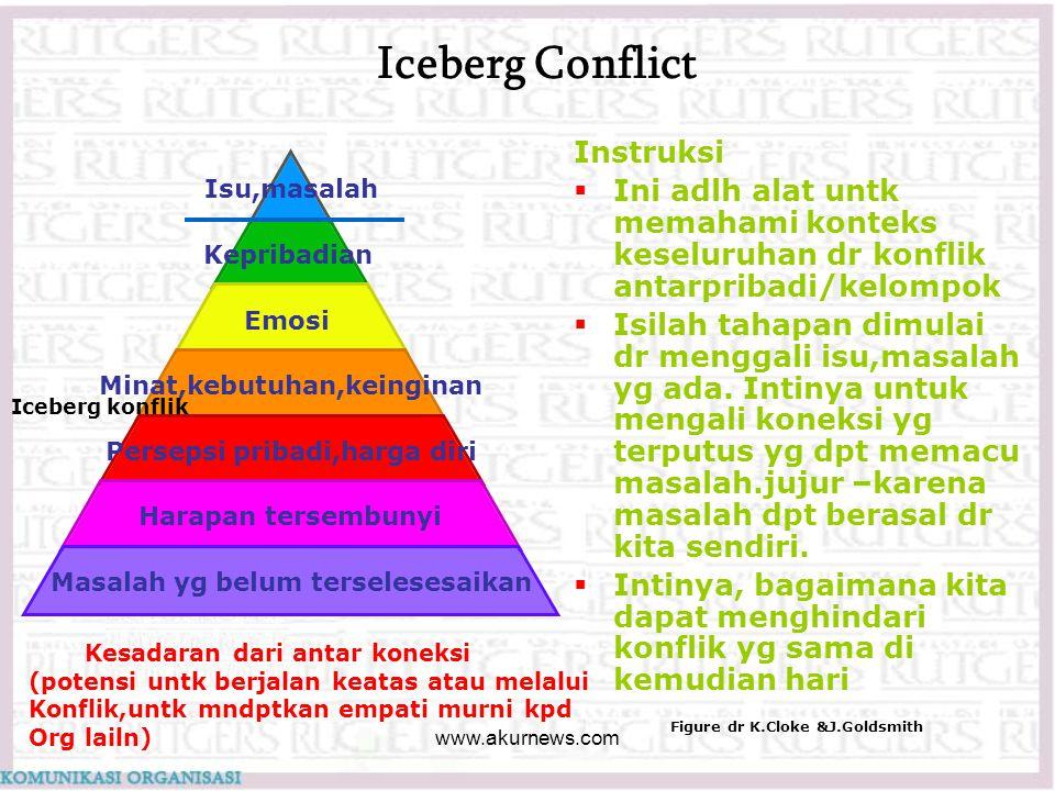 Iceberg Conflict Isu,masalah Kepribadian Emosi Minat,kebutuhan,keinginan Persepsi pribadi,harga diri Harapan tersembunyi Masalah yg belum terselesesai
