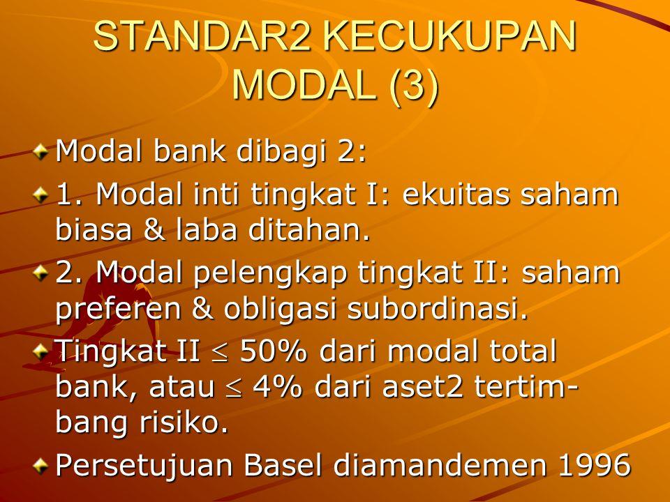 STANDAR2 KECUKUPAN MODAL (3) Modal bank dibagi 2: 1. Modal inti tingkat I: ekuitas saham biasa & laba ditahan. 2. Modal pelengkap tingkat II: saham pr