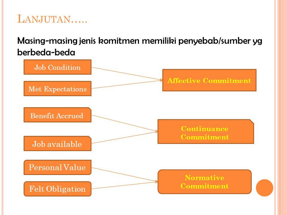 L ANJUTAN ….. Masing-masing jenis komitmen memiliki penyebab/sumber yg berbeda-beda Job Condition Met Expectations Benefit Accrued Job available Affec