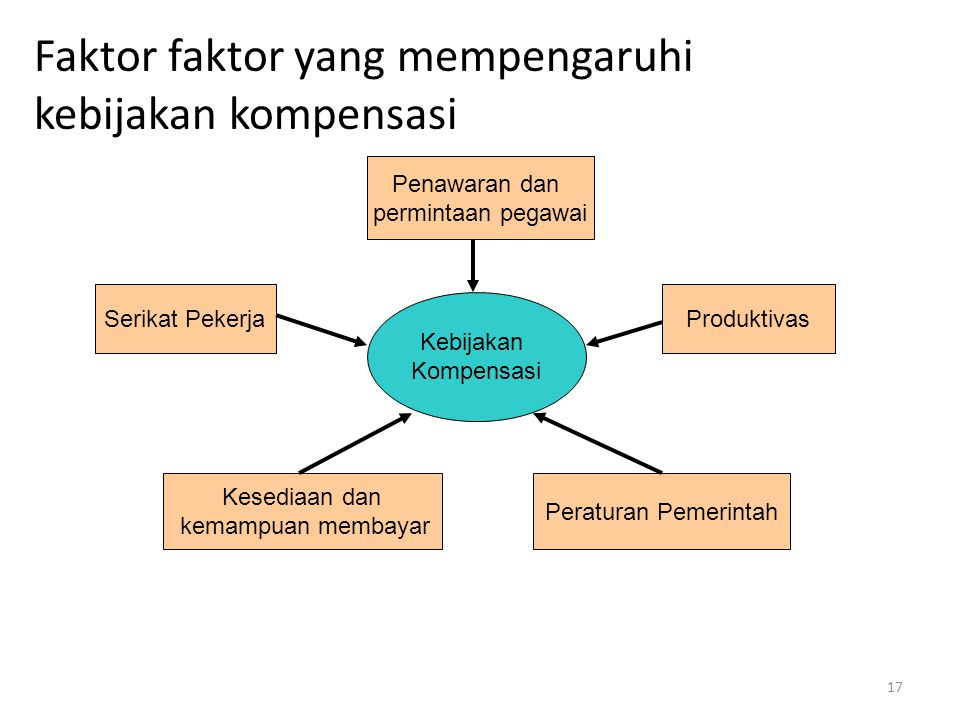 17 Faktor faktor yang mempengaruhi kebijakan kompensasi Kebijakan Kompensasi Penawaran dan permintaan pegawai Serikat PekerjaProduktivas Kesediaan dan