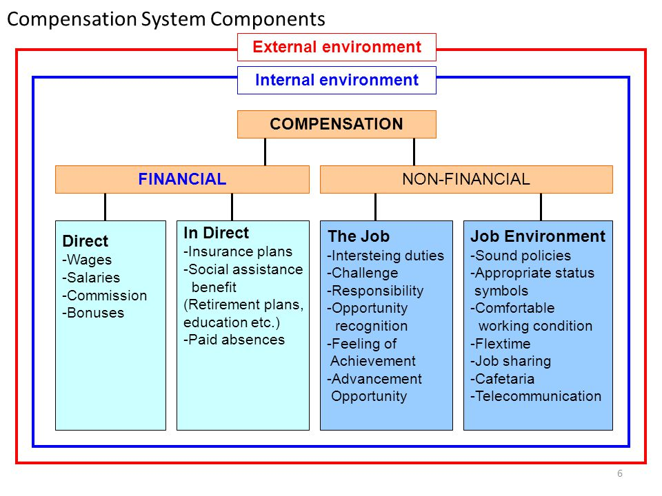 6 Compensation System Components COMPENSATION NON-FINANCIALFINANCIAL Direct -Wages -Salaries -Commission -Bonuses Internal environment External enviro