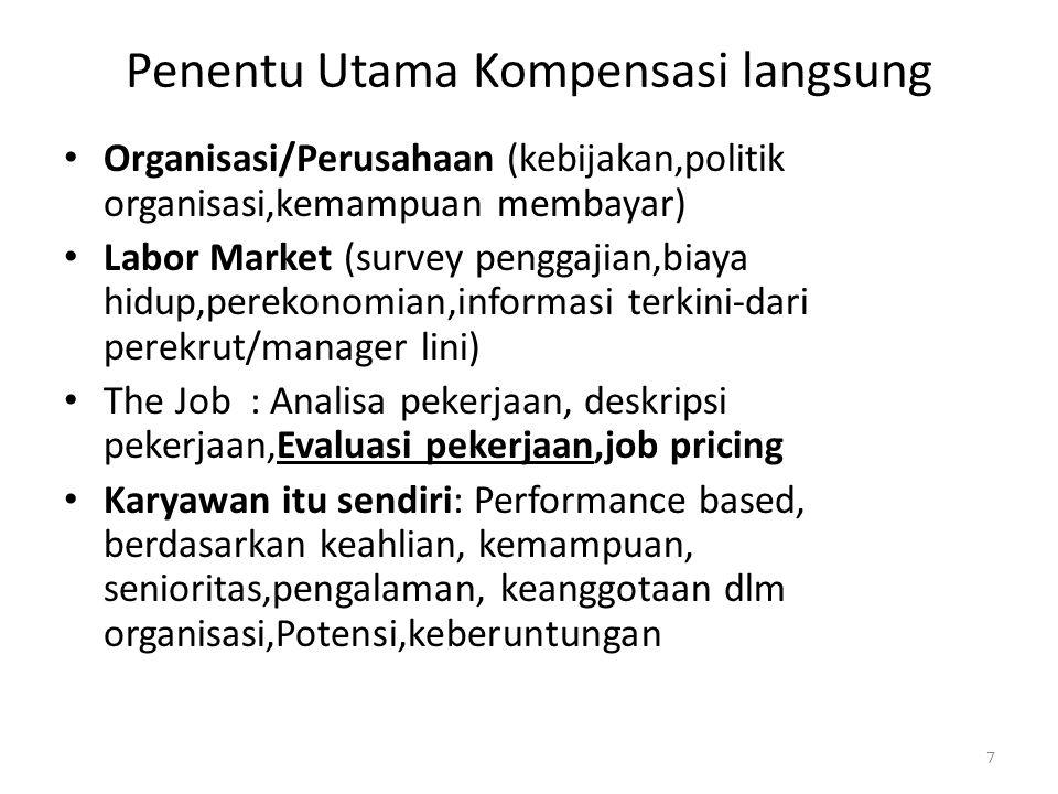7 Penentu Utama Kompensasi langsung Organisasi/Perusahaan (kebijakan,politik organisasi,kemampuan membayar) Labor Market (survey penggajian,biaya hidu