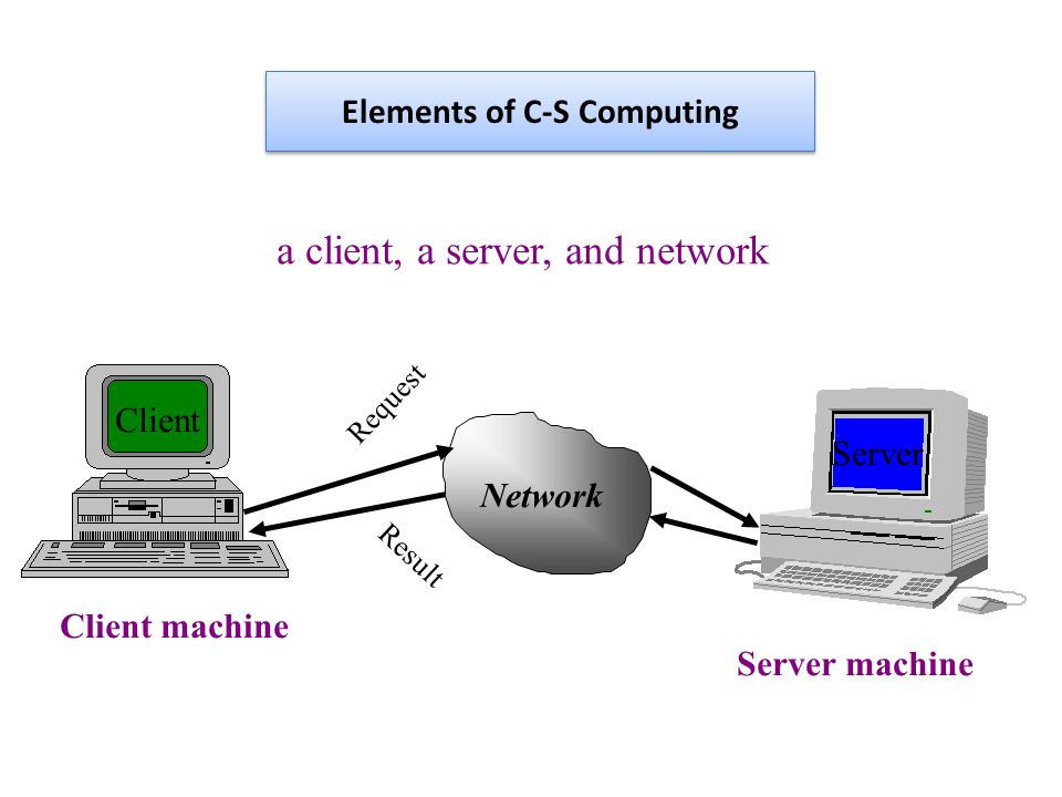 Network Request Result a client, a server, and network Client Server Client machine Server machine Elements of C-S Computing