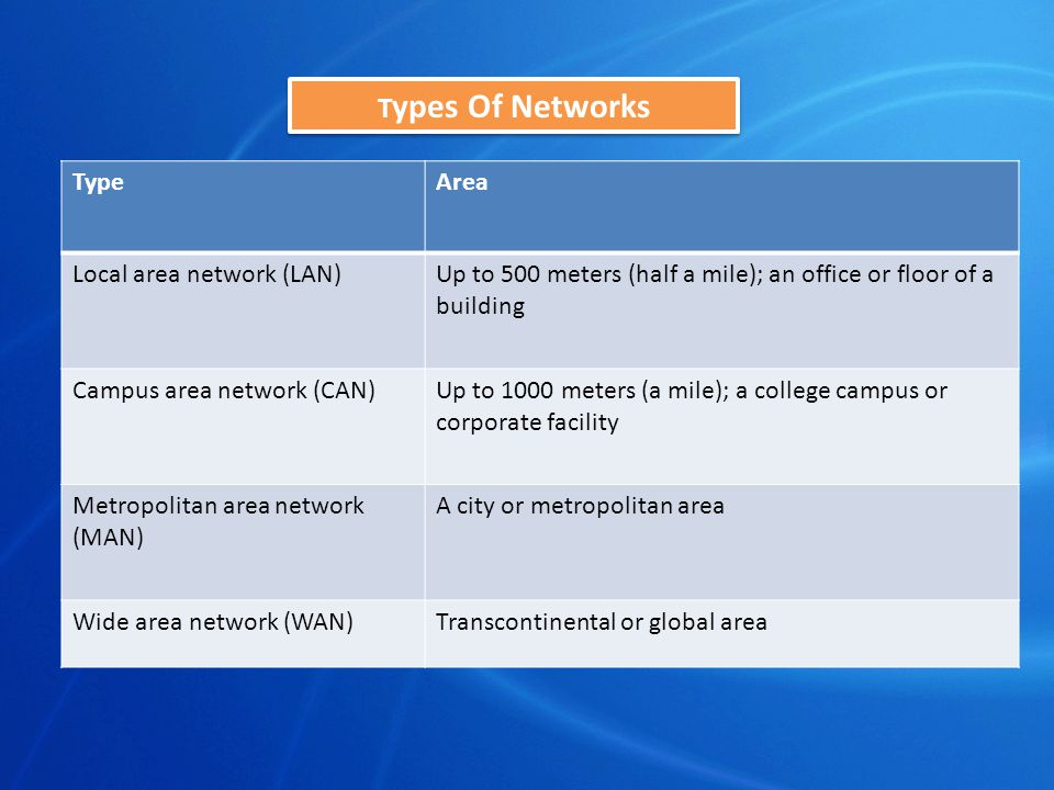 T ypes Of Networks TypeArea Local area network (LAN)Up to 500 meters (half a mile); an office or floor of a building Campus area network (CAN)Up to 1000 meters (a mile); a college campus or corporate facility Metropolitan area network (MAN) A city or metropolitan area Wide area network (WAN)Transcontinental or global area