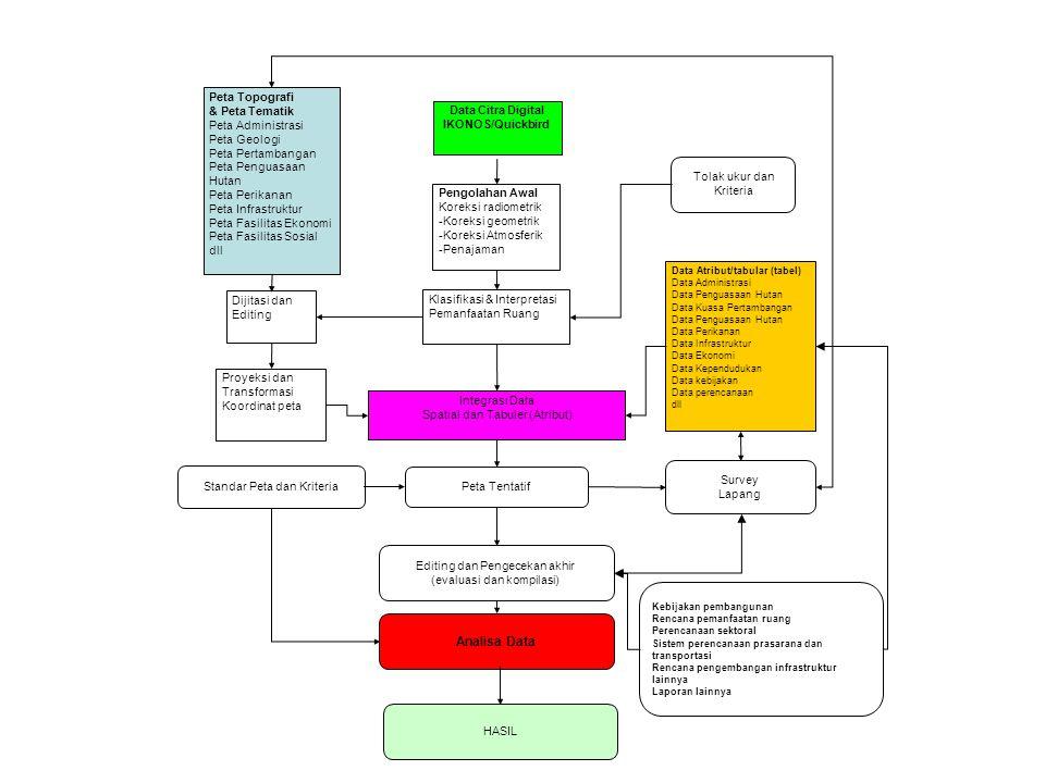 Peta Topografi & Peta Tematik Peta Administrasi Peta Geologi Peta Pertambangan Peta Penguasaan Hutan Peta Perikanan Peta Infrastruktur Peta Fasilitas Ekonomi Peta Fasilitas Sosial dll Data Citra Digital IKONOS/Quickbird Pengolahan Awal Koreksi radiometrik -Koreksi geometrik -Koreksi Atmosferik -Penajaman Klasifikasi & Interpretasi Pemanfaatan Ruang Integrasi Data Spatial dan Tabuler (Atribut) Peta Tentatif Dijitasi dan Editing Editing dan Pengecekan akhir (evaluasi dan kompilasi) Survey Lapang Tolak ukur dan Kriteria Proyeksi dan Transformasi Koordinat peta Data Atribut/tabular (tabel) Data Administrasi Data Penguasaan Hutan Data Kuasa Pertambangan Data Penguasaan Hutan Data Perikanan Data Infrastruktur Data Ekonomi Data Kependudukan Data kebijakan Data perencanaan dll Standar Peta dan Kriteria Analisa Data Kebijakan pembangunan Rencana pemanfaatan ruang Perencanaan sektoral Sistem perencanaan prasarana dan transportasi Rencana pengembangan infrastruktur lainnya Laporan lainnya HASIL