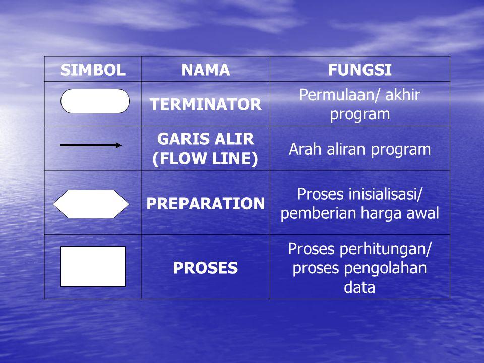 SIMBOLNAMAFUNGSI TERMINATOR Permulaan/ akhir program GARIS ALIR (FLOW LINE) Arah aliran program PREPARATION Proses inisialisasi/ pemberian harga awal