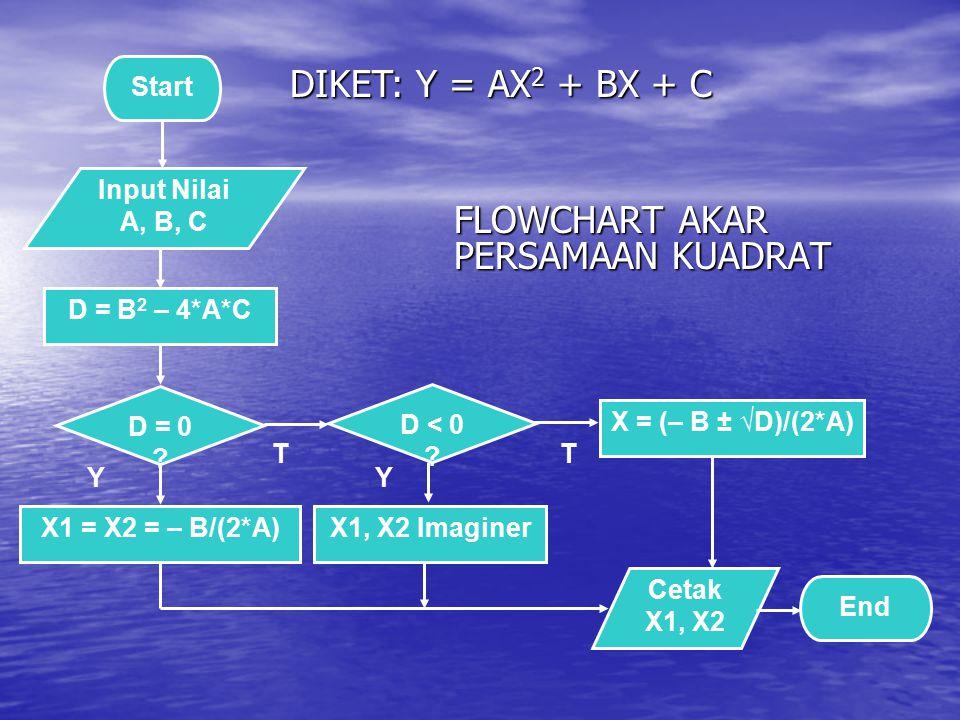 FLOWCHART AKAR PERSAMAAN KUADRAT Start Input Nilai A, B, C D = 0 ? Cetak X1, X2 End X = (– B ± √D)/(2*A) D = B 2 – 4*A*C X1 = X2 = – B/(2*A) Y T D < 0