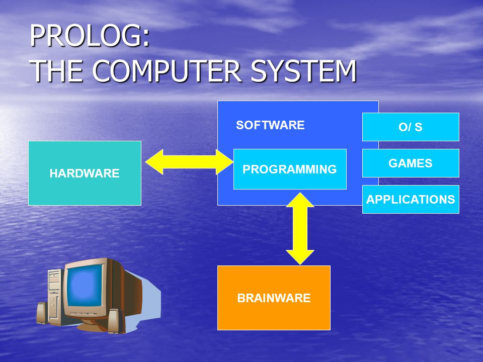 PROLOG: THE COMPUTER SYSTEM HARDWARE SOFTWARE BRAINWARE PROGRAMMING O/ S GAMES APPLICATIONS