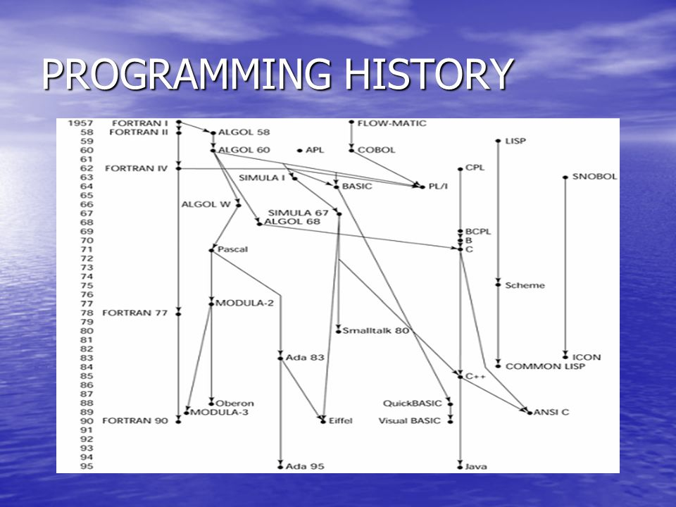 LANGUAGE GENERATION 1 ST GENERATION – Machine Language 1 ST GENERATION – Machine LanguageASSEMBLER 2 ND GENERATION – Human Language 2 ND GENERATION – Human Language FORTRAN, C, PASCAL, BASIC 3 RD GENERATION – Visual, OOP 3 RD GENERATION – Visual, OOP DELPHI, JAVA, VISUAL BASIC 4 TH GENERATION – DBMS 4 TH GENERATION – DBMS SQL (STRUCTURED QUERY LANGUAGE)