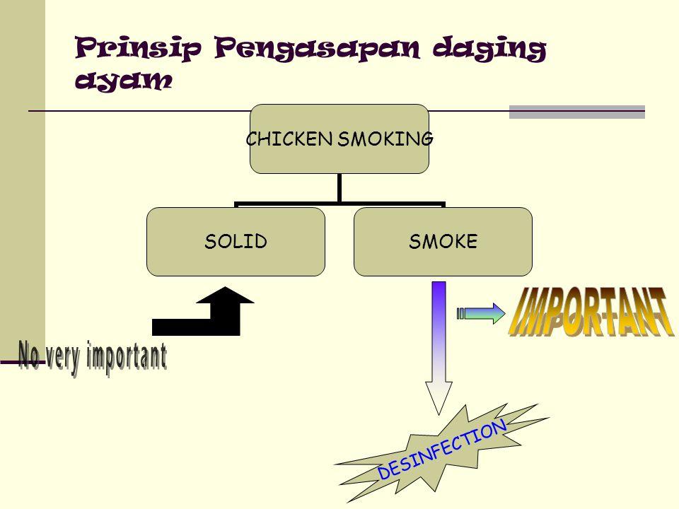 Prinsip Pengasapan daging ayam CHICKEN SMOKING SOLIDSMOKE DESINFECTION