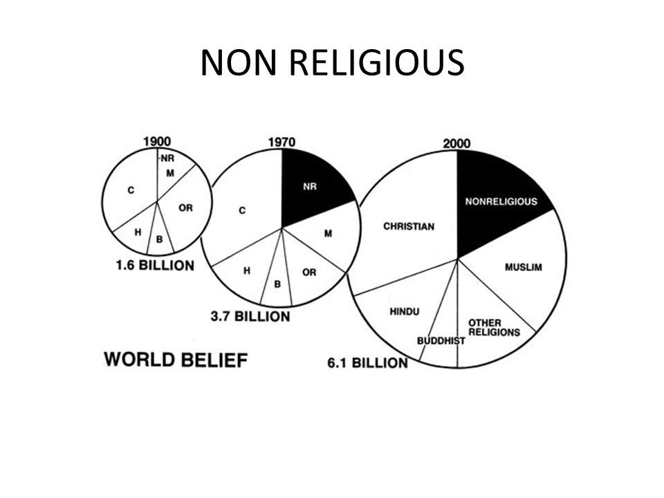 NON RELIGIOUS