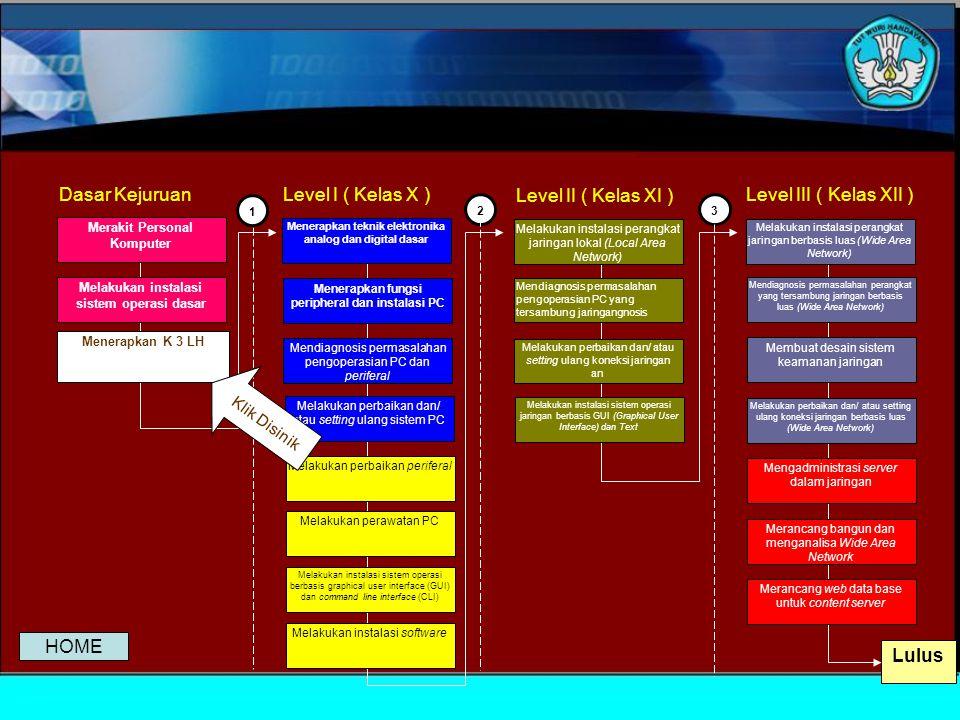 23 Mendiagnosis permasalahan pengoperasian PC yang tersambung jaringangnosis Melakukan perbaikan dan/ atau setting ulang koneksi jaringan an Melakukan instalasi sistem operasi jaringan berbasis GUI (Graphical User Interface) dan Text Melakukan instalasi perangkat jaringan berbasis luas (Wide Area Network) Mendiagnosis permasalahan perangkat yang tersambung jaringan berbasis luas (Wide Area Network) Membuat desain sistem keamanan jaringan Mendiagnosis permasalahan pengoperasian PC dan periferal Melakukan perbaikan dan/ atau setting ulang sistem PC Melakukan perbaikan periferal Melakukan instalasi software Melakukan perawatan PC Melakukan instalasi sistem operasi berbasis graphical user interface (GUI) dan command line interface (CLI) Melakukan instalasi perangkat jaringan lokal (Local Area Network) Menerapkan teknik elektronika analog dan digital dasar Menerapkan fungsi peripheral dan instalasi PC Melakukan perbaikan dan/ atau setting ulang koneksi jaringan berbasis luas (Wide Area Network) Mengadministrasi server dalam jaringan Merancang bangun dan menganalisa Wide Area Network Merancang web data base untuk content server Lulus Melakukan instalasi sistem operasi dasar Menerapkan K 3 LH Merakit Personal Komputer Dasar KejuruanLevel I ( Kelas X ) Level II ( Kelas XI ) Level III ( Kelas XII ) 1 Menerapkan K 3 LH Klik Disinik HOME
