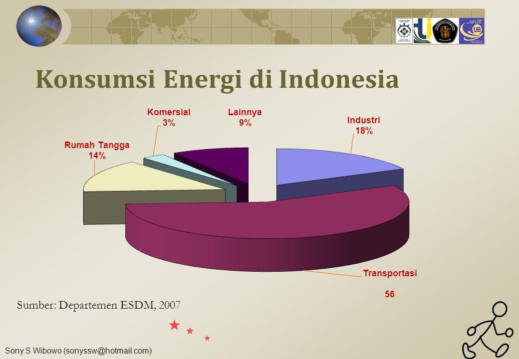 Sony S Wibowo (sonyssw@hotmail.com) Sumber: Departemen ESDM, 2007 Konsumsi Energi di Indonesia