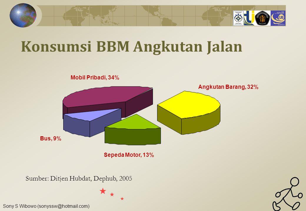 Sony S Wibowo (sonyssw@hotmail.com) Konsumsi BBM Angkutan Jalan Mobil Pribadi, 34% Bus, 9% Sepeda Motor, 13% Angkutan Barang, 32% Sumber: Ditjen Hubda