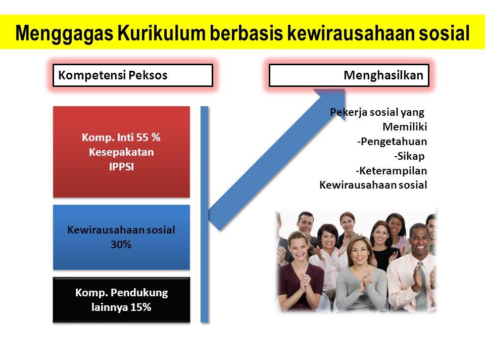 Kompetensi Peksos Komp. Inti 55 % Kesepakatan IPPSI Komp. Inti 55 % Kesepakatan IPPSI Kewirausahaan sosial 30% Kewirausahaan sosial 30% Komp. Pendukun