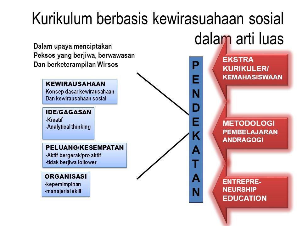 Kurikulum berbasis kewirasuahaan sosial dalam arti luas PENDEKATANPENDEKATAN EKSTRA KURIKULER/ KEMAHASISWAAN EKSTRA KURIKULER/ KEMAHASISWAAN METODOLOG