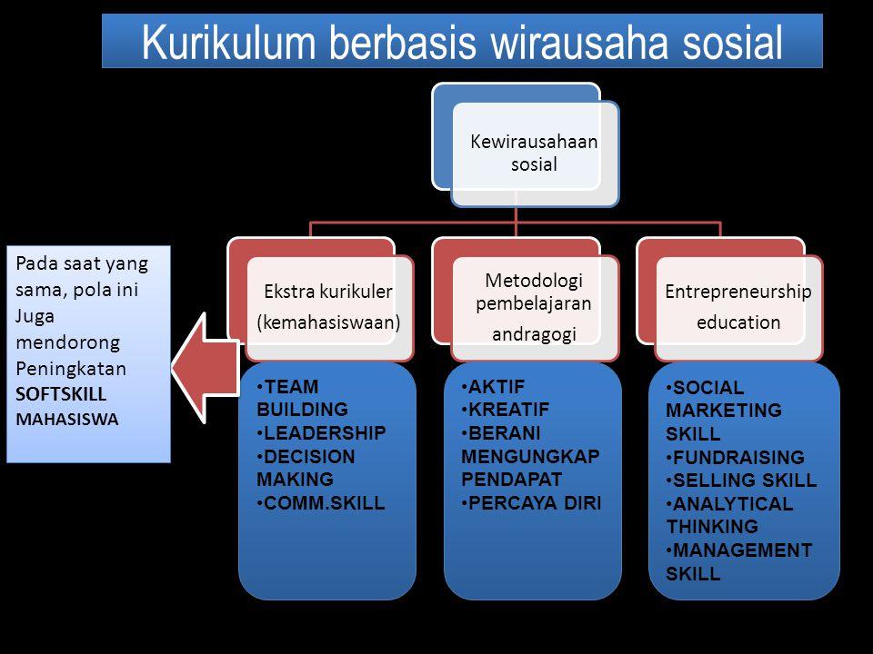 Kurikulum berbasis wirausaha sosial Kewirausahaan sosial Ekstra kurikuler (kemahasiswaan) Metodologi pembelajaran andragogi Entrepreneurship education