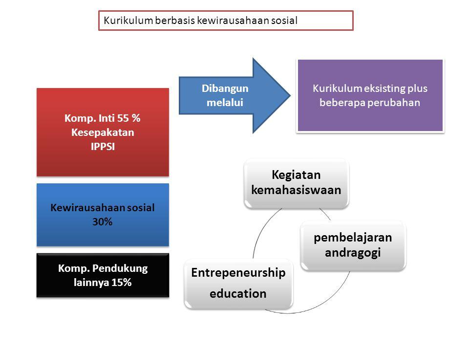Dibangun melalui Kurikulum eksisting plus beberapa perubahan Kegiatan kemahasiswaan pembelajaran andragogi Entrepeneurship education Komp. Inti 55 % K