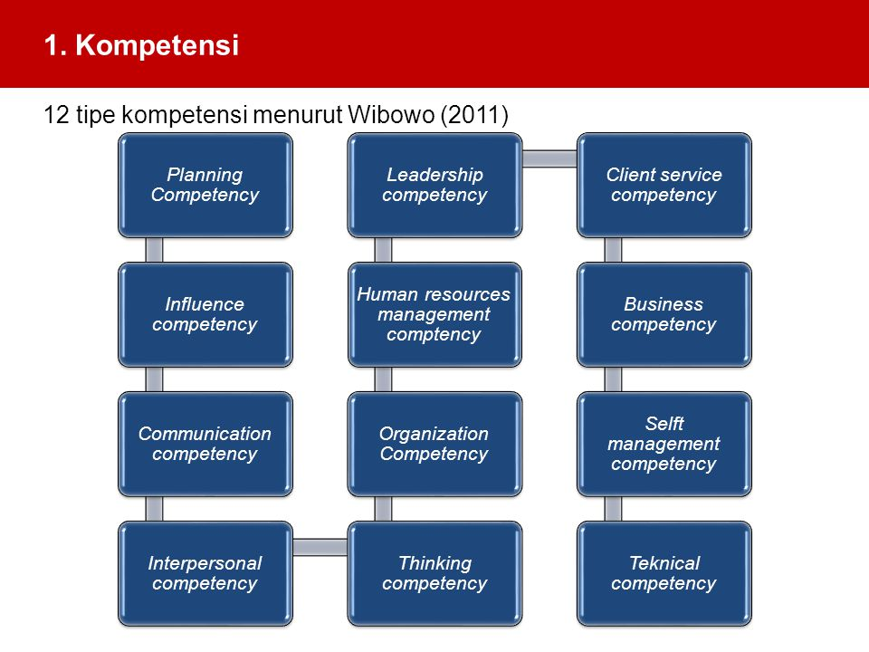 1. Kompetensi 12 tipe kompetensi menurut Wibowo (2011) Planning Competency Influence competency Communication competency Interpersonal competency Thin