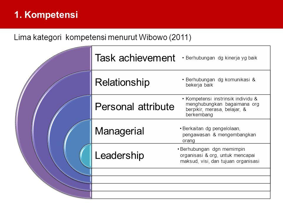 1. Kompetensi Lima kategori kompetensi menurut Wibowo (2011) Task achievement Relationship Personal attribute Managerial Leadership Berhubungan dg kin