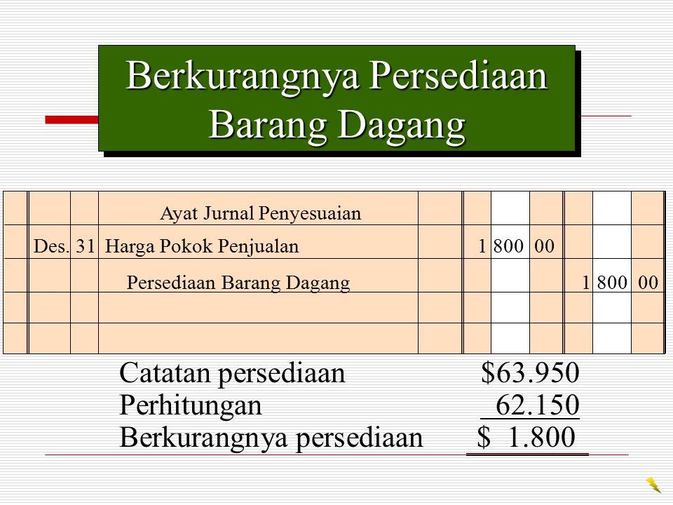 Berkurangnya Persediaan Barang Dagang Des. 31Harga Pokok Penjualan 1 800 00 Persediaan Barang Dagang 1 800 00 Ayat Jurnal Penyesuaian Catatan persedia