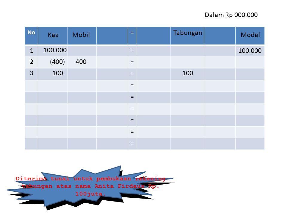 No= = = = = = = = = = Dalam Rp 000.000 Diterima tunai untuk pembukaan rekening tabungan atas nama Anita Firdaus Rp. 100juta. Kas 100.000 1 Modal 2400(