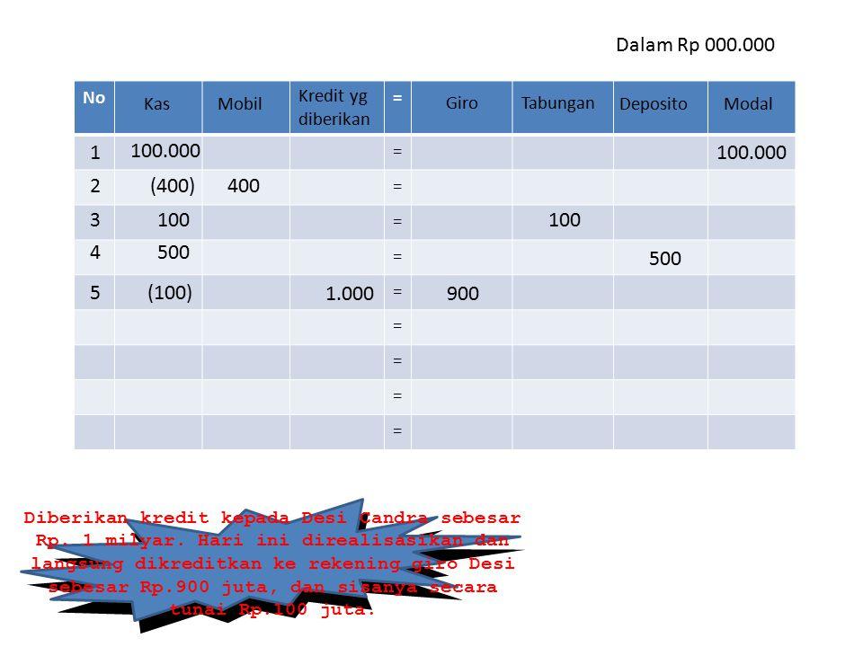 No= = = = = = = = = = Dalam Rp 000.000 Diberikan kredit kepada Desi Candra sebesar Rp. 1 milyar. Hari ini direalisasikan dan langsung dikreditkan ke r
