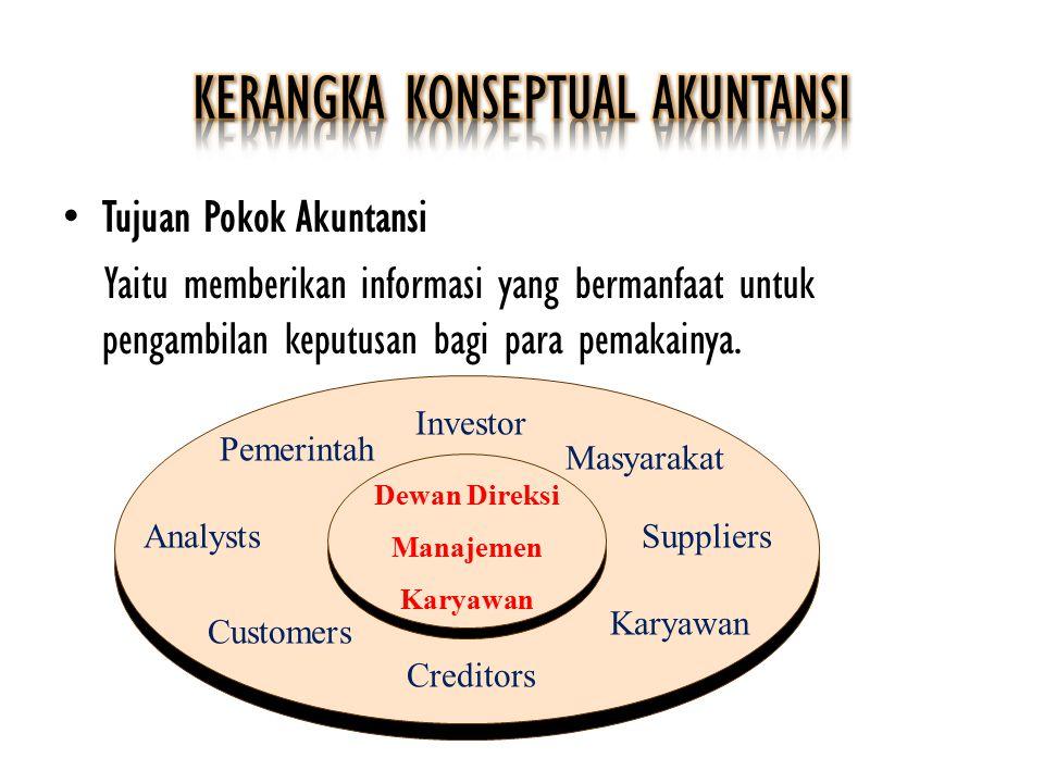 Tujuan Pokok Akuntansi Yaitu memberikan informasi yang bermanfaat untuk pengambilan keputusan bagi para pemakainya. Investor Masyarakat Suppliers Kary