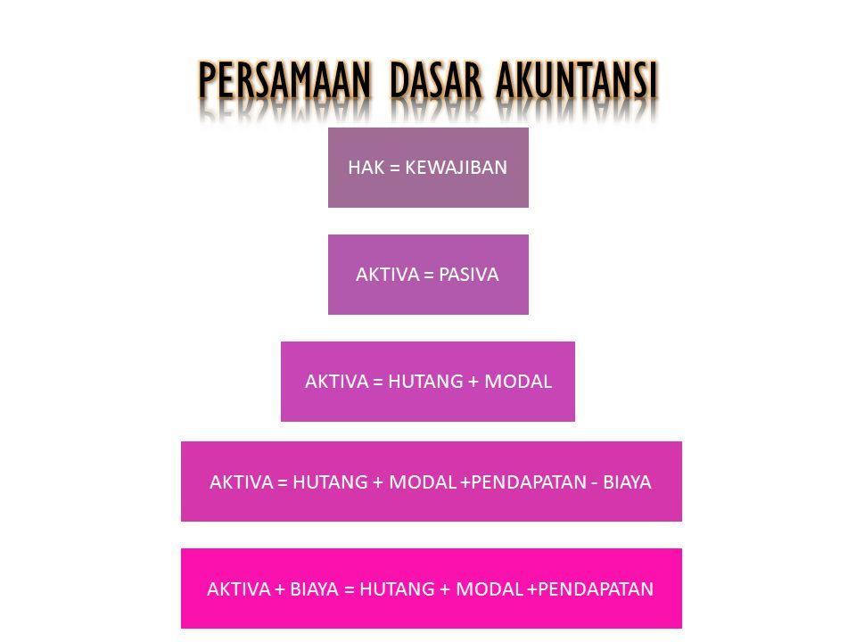 HAK = KEWAJIBAN AKTIVA = PASIVA AKTIVA = HUTANG + MODAL AKTIVA = HUTANG + MODAL +PENDAPATAN - BIAYA AKTIVA + BIAYA = HUTANG + MODAL +PENDAPATAN