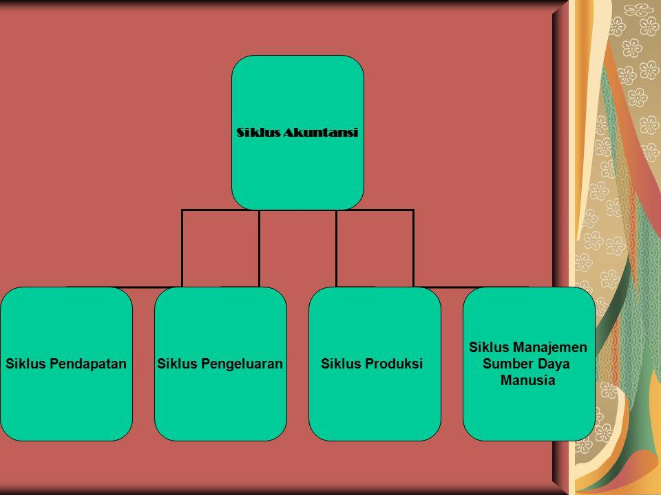 Siklus Akuntansi Siklus PendapatanSiklus PengeluaranSiklus Produksi Siklus Manajemen Sumber Daya Manusia