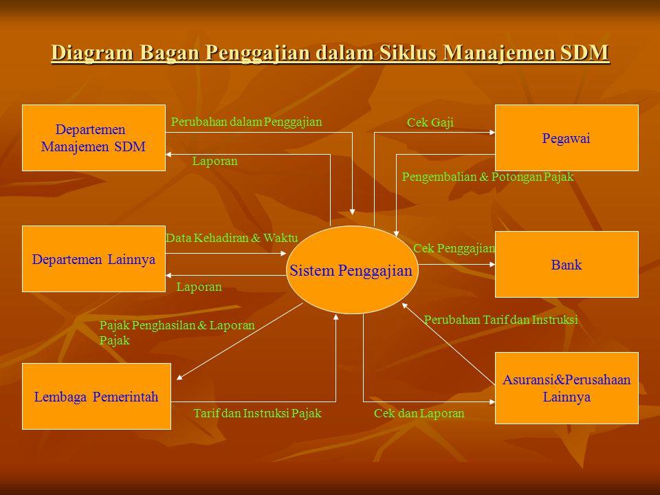 Diagram Bagan Penggajian dalam Siklus Manajemen SDM Sistem Penggajian Departemen Manajemen SDM Departemen Lainnya Lembaga Pemerintah Bank Pegawai Asuransi&Perusahaan Lainnya Tarif dan Instruksi Pajak Pajak Penghasilan & Laporan Pajak Laporan Data Kehadiran & Waktu Laporan Perubahan dalam Penggajian Cek Gaji Pengembalian & Potongan Pajak Cek Penggajian Cek dan Laporan Perubahan Tarif dan Instruksi