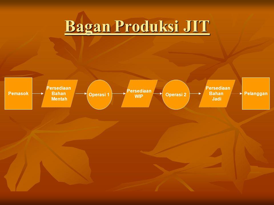 Bagan Produksi JIT Pemasok Persediaan Bahan Mentah Operasi 1 Persediaan WIP Operasi 2 Persediaan Bahan Jadi Pelanggan