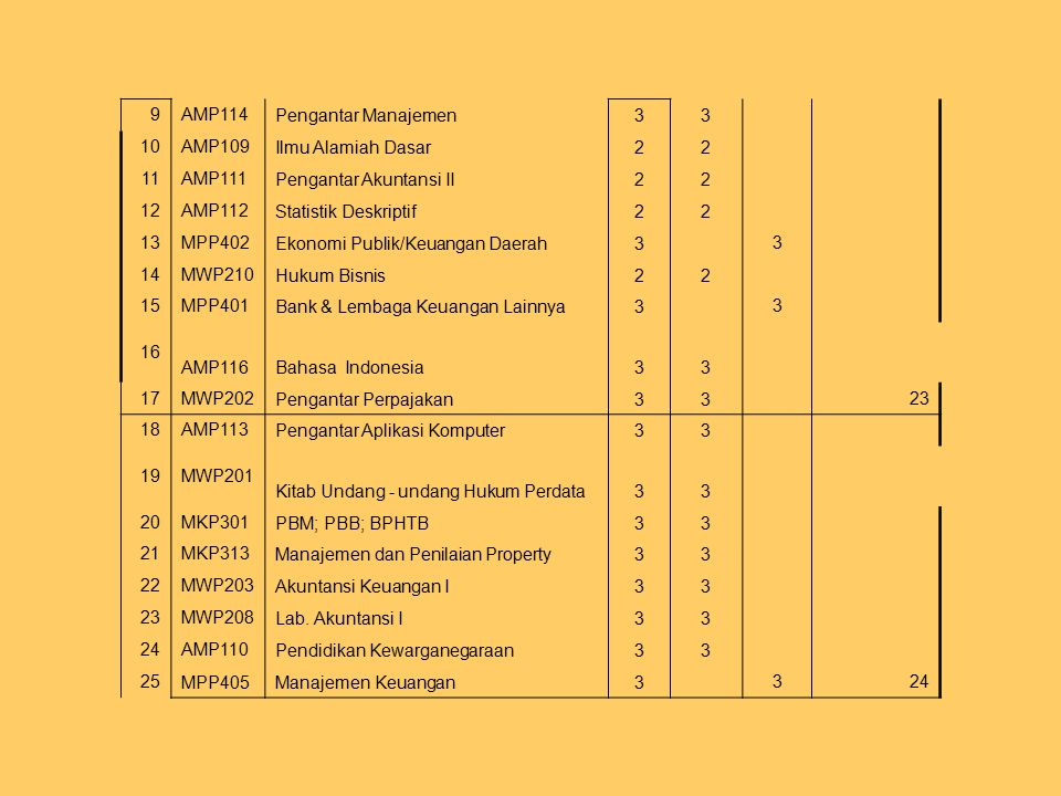 9AMP114 Pengantar Manajemen33 10AMP109 Ilmu Alamiah Dasar22 11AMP111 Pengantar Akuntansi II22 12AMP112 Statistik Deskriptif22 13MPP402 Ekonomi Publik/Keuangan Daerah3 3 14MWP210 Hukum Bisnis22 15MPP401 Bank & Lembaga Keuangan Lainnya3 3 16 AMP116Bahasa Indonesia33 17MWP202 Pengantar Perpajakan33 23 18AMP113 Pengantar Aplikasi Komputer33 19MWP201 Kitab Undang - undang Hukum Perdata33 20MKP301 PBM; PBB; BPHTB33 21MKP313 Manajemen dan Penilaian Property33 22MWP203 Akuntansi Keuangan I33 23MWP208 Lab.