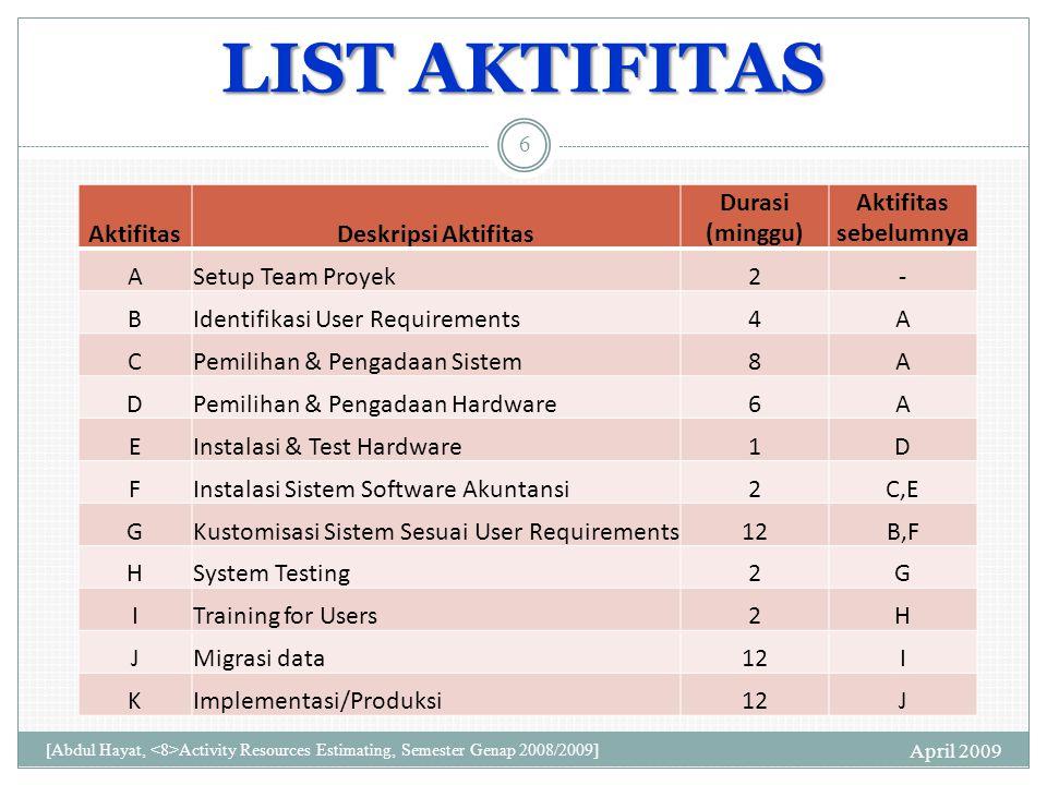 LIST AKTIFITAS AktifitasDeskripsi Aktifitas Durasi (minggu) Aktifitas sebelumnya ASetup Team Proyek2- BIdentifikasi User Requirements4A CPemilihan & Pengadaan Sistem8A DPemilihan & Pengadaan Hardware6A EInstalasi & Test Hardware1D FInstalasi Sistem Software Akuntansi2C,E GKustomisasi Sistem Sesuai User Requirements12B,F HSystem Testing2G ITraining for Users2H JMigrasi data12I KImplementasi/Produksi12J April 2009 6 [Abdul Hayat, Activity Resources Estimating, Semester Genap 2008/2009]