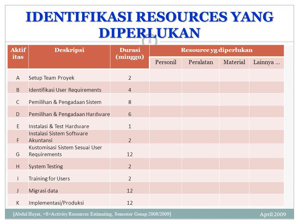 PEMBUATAN NETWORK DIAGRAM Mahasiswa dibagi ke dalam kelompok @5 orang Masing-masing kelompok membuat network diagram sesuai list aktifitas April 2009