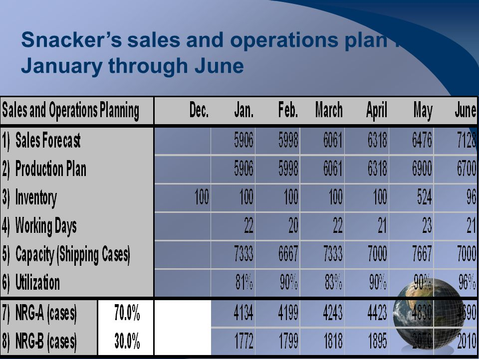 M0254 Enterprise Resources Planning ©2004 Snacker's sales and operations plan for January through June
