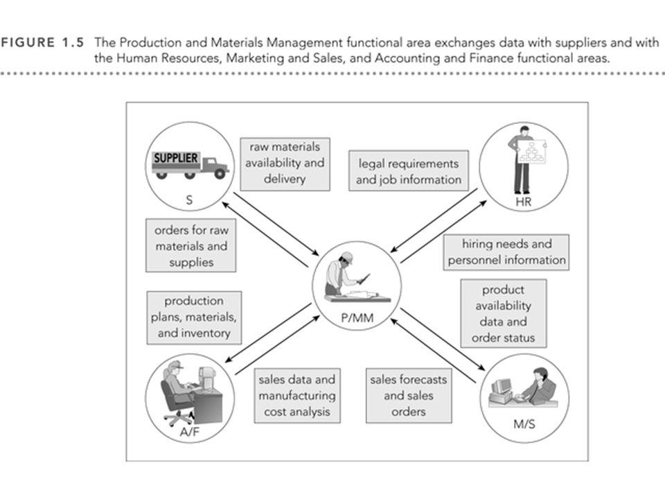 M0254 Enterprise Resources Planning ©2004 MRP List in ERP