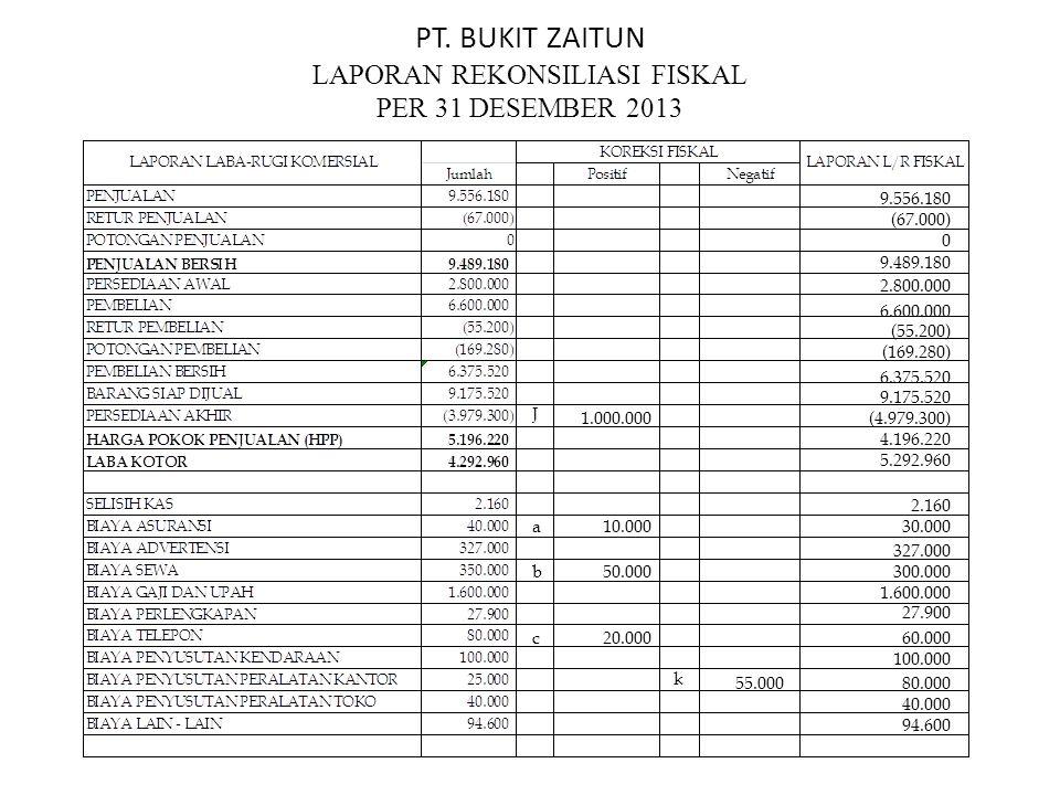 PT. BUKIT ZAITUN LAPORAN REKONSILIASI FISKAL PER 31 DESEMBER 2013 9.556.180 (67.000) 0 9.489.180 2.800.000 6.600.000 (55.200) (169.280) 6.375.520 9.17