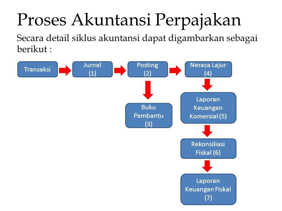 Proses Akuntansi Perpajakan Secara detail siklus akuntansi dapat digambarkan sebagai berikut : Transaksi Jurnal (1) Posting (2) Neraca Lajur (4) Buku